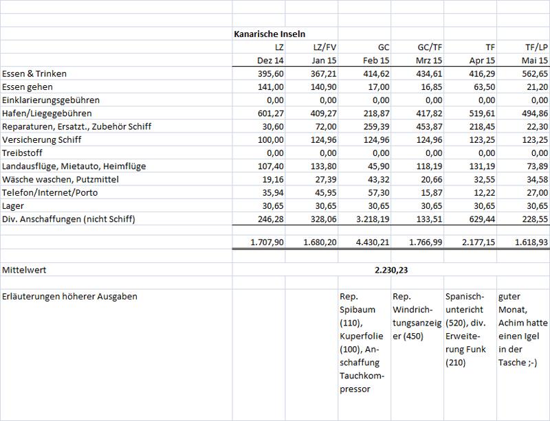 Kosten 11/2014 bis 5/2015