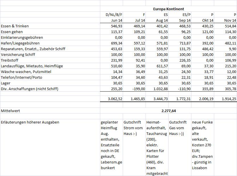 Kosten 6-11/2014
