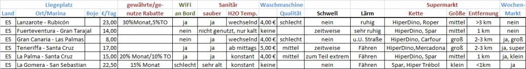Hafen-Informationen