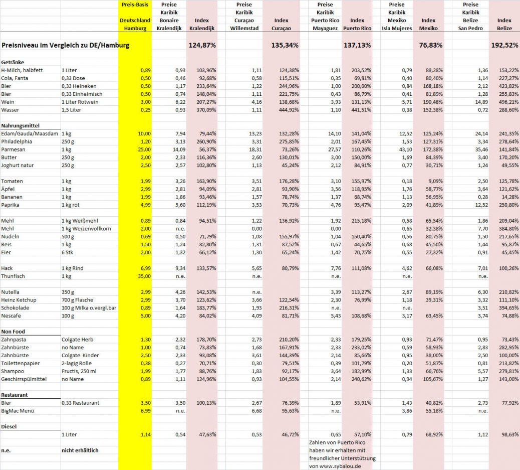 Preis-Index