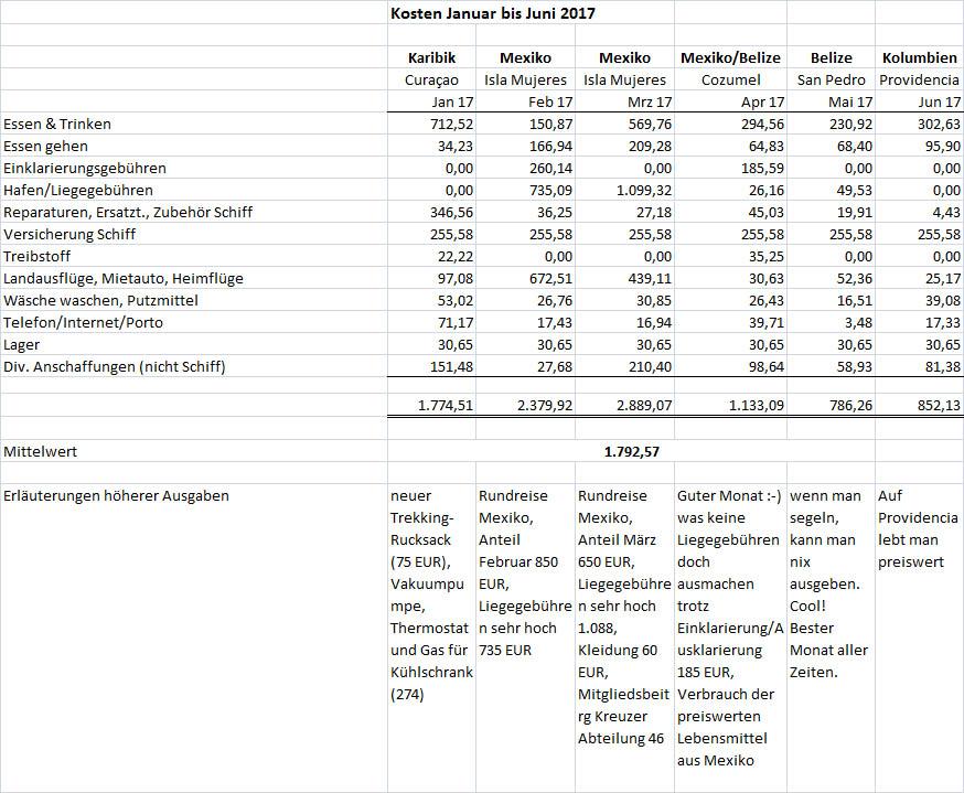 Kosten Jan bis Jun 2017