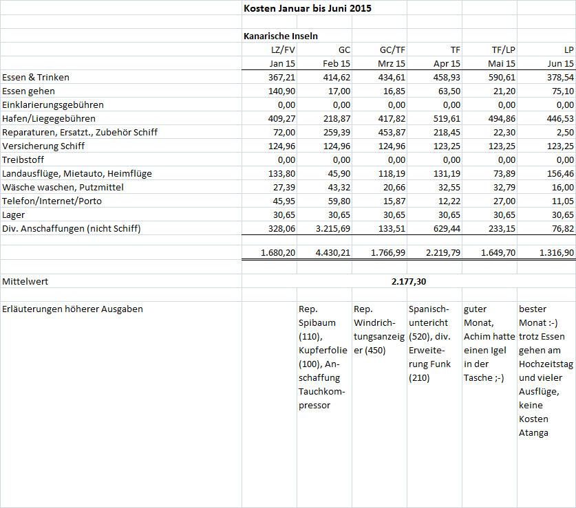 Kosten Jan bis Juni 2015