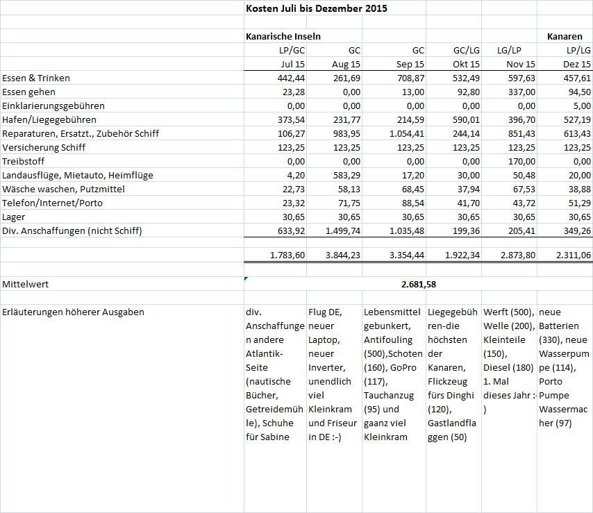 Kosten Juli bis Dez 2015