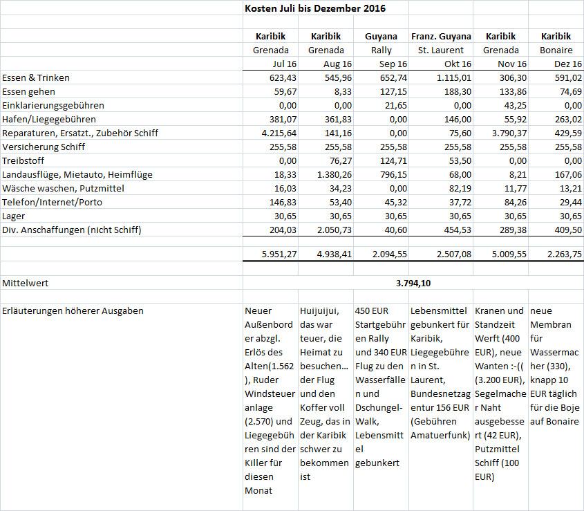 Kosten Juli bis Dez 2016