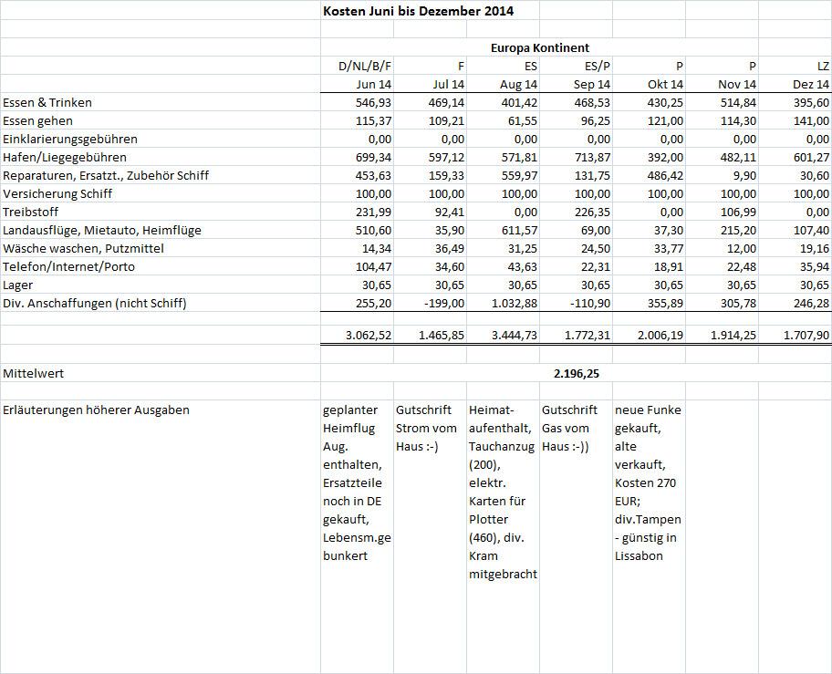 Kosten Juni bis Dez 2014