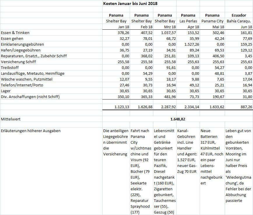 Kosten Jan bis Jun 2018
