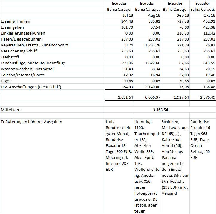 Kosten Juli bis Oktober 2018