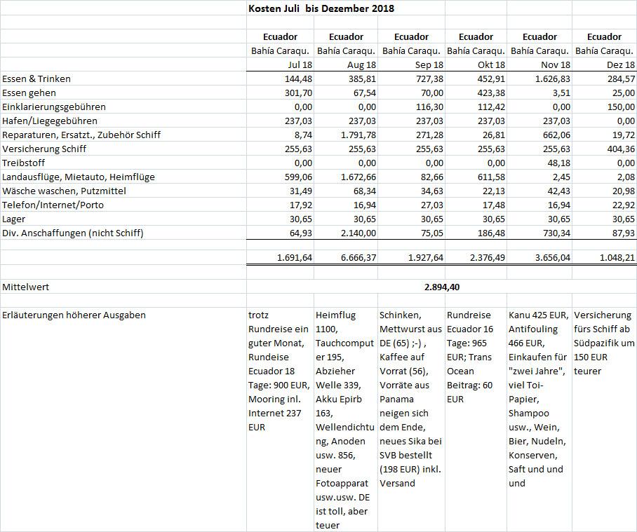 Kosten Juli bis Dezember 2018