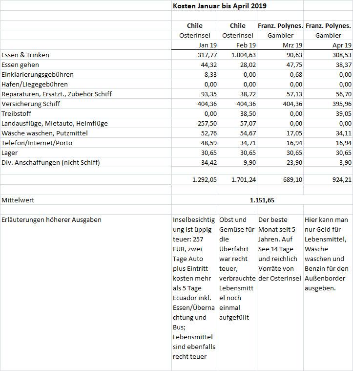 Kosten Jan bis April 2019